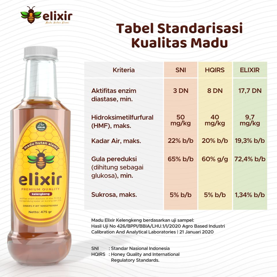 tabel stabdard kualitas madu elixir