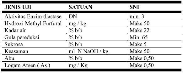 Tabel Standard madu Berdasarkan SNI No. 01-354-2004